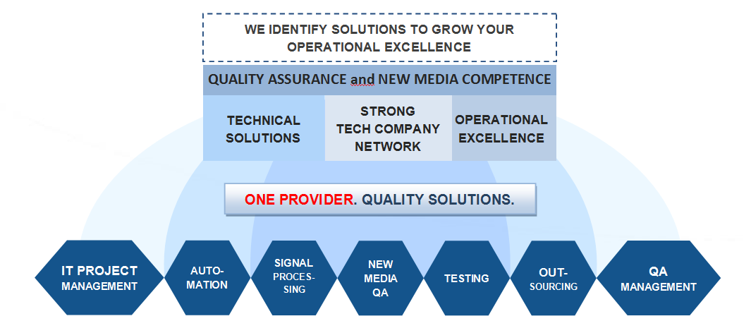 TPQ-Solutions competence overview